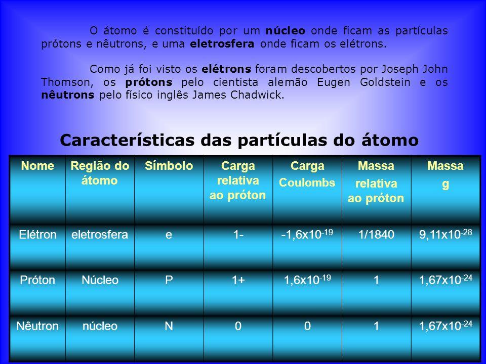 Características das partículas do átomo Carga relativa ao próton