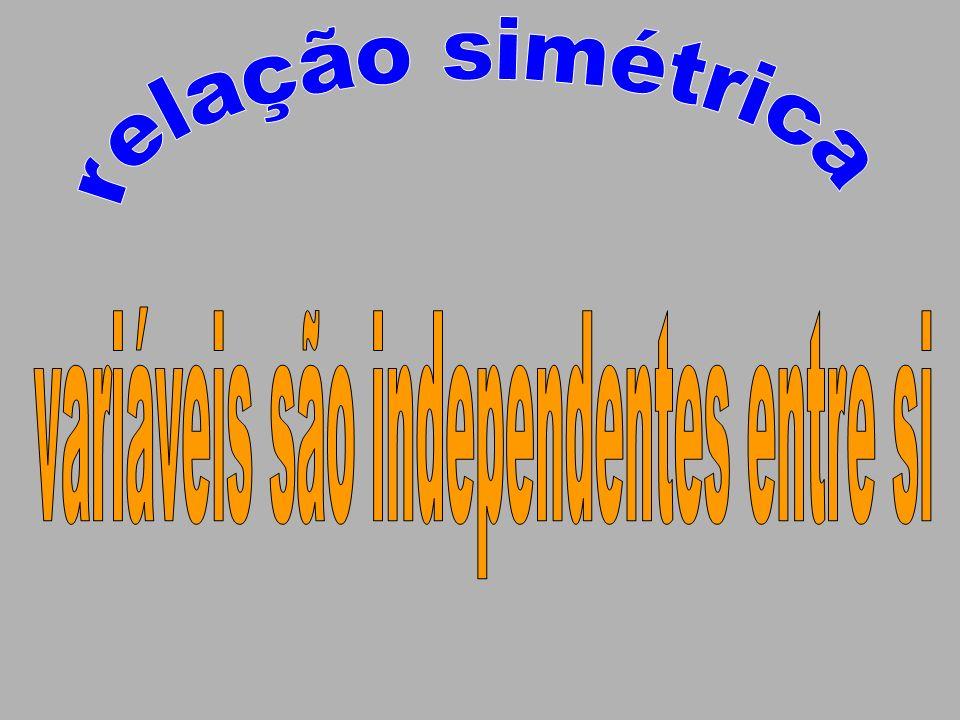 variáveis são independentes entre si
