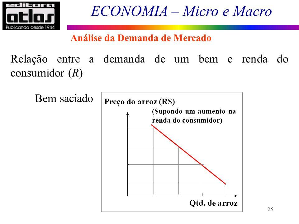 Relação entre a demanda de um bem e renda do consumidor (R)