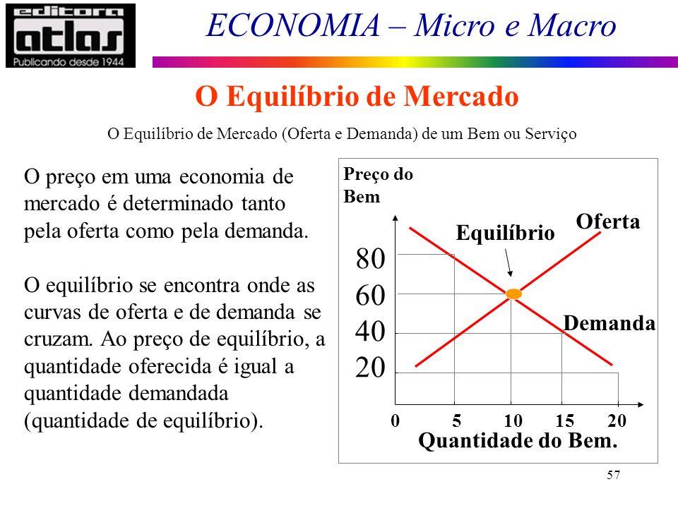 O Equilíbrio de Mercado (Oferta e Demanda) de um Bem ou Serviço
