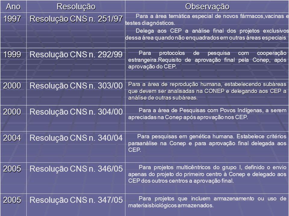 Ano Resolução Observação 1997 Resolução CNS n. 251/97 1999