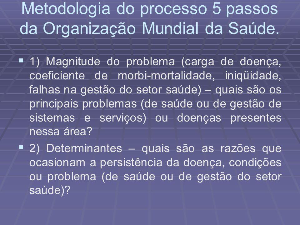 Metodologia do processo 5 passos da Organização Mundial da Saúde.