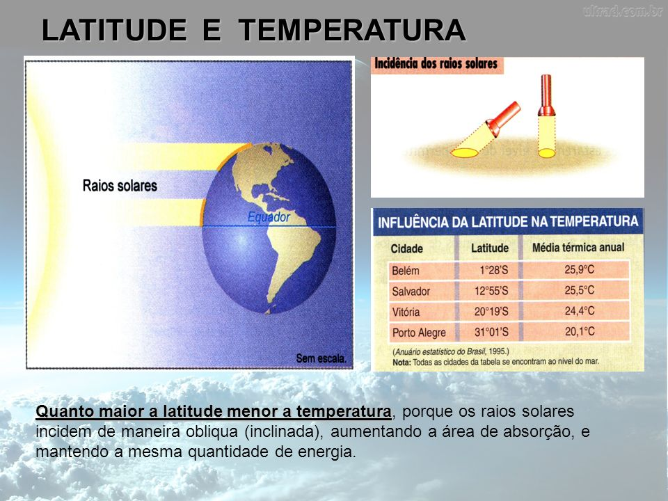 LATITUDE E TEMPERATURA