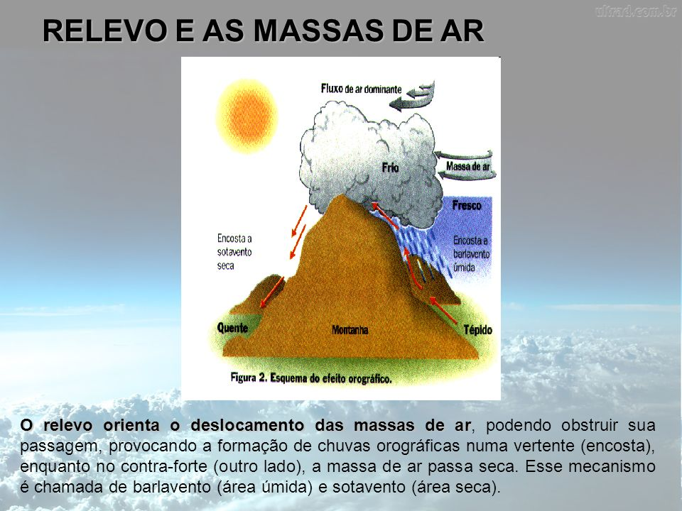 RELEVO E AS MASSAS DE AR