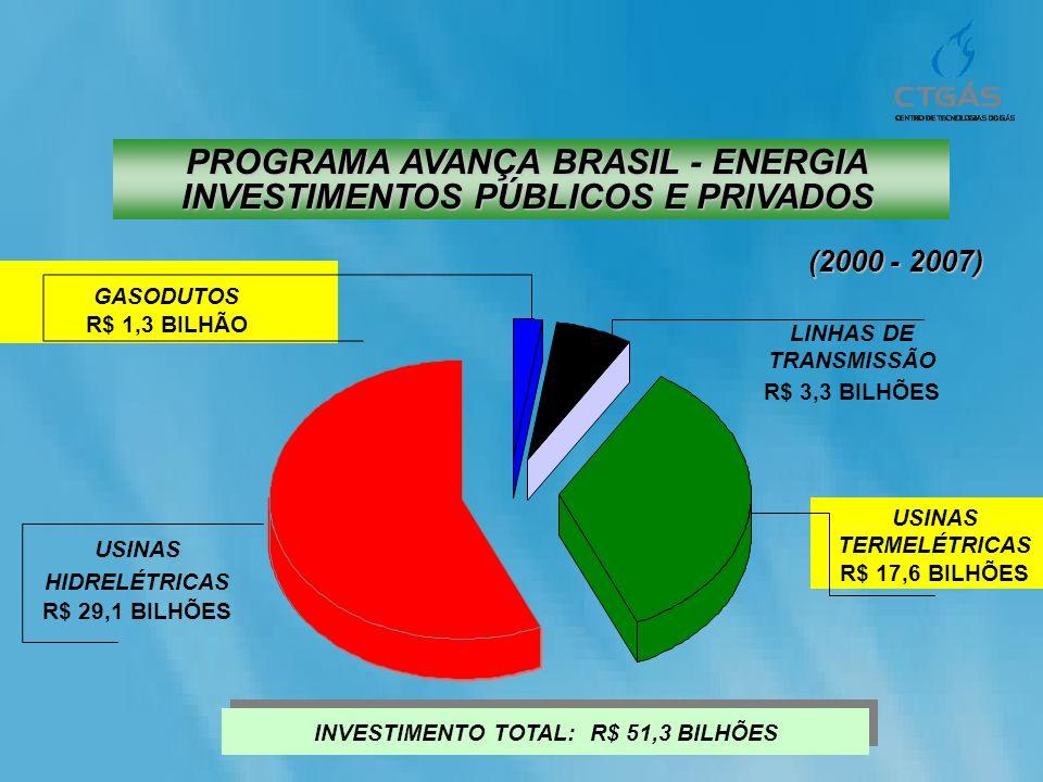PROGRAMA AVANÇA BRASIL - ENERGIA INVESTIMENTOS PÚBLICOS E PRIVADOS