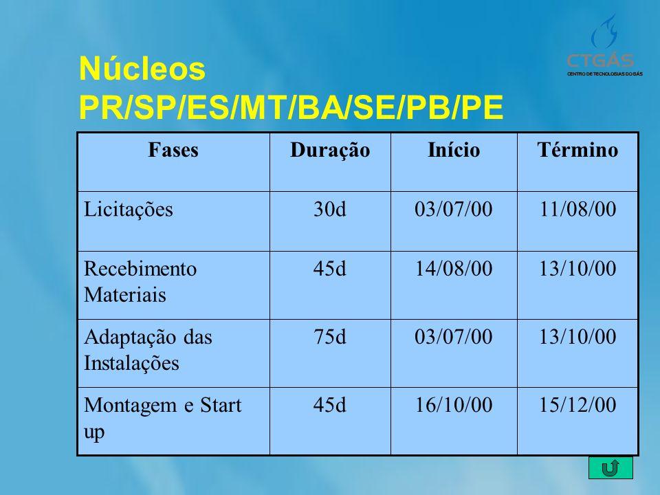 Núcleos PR/SP/ES/MT/BA/SE/PB/PE