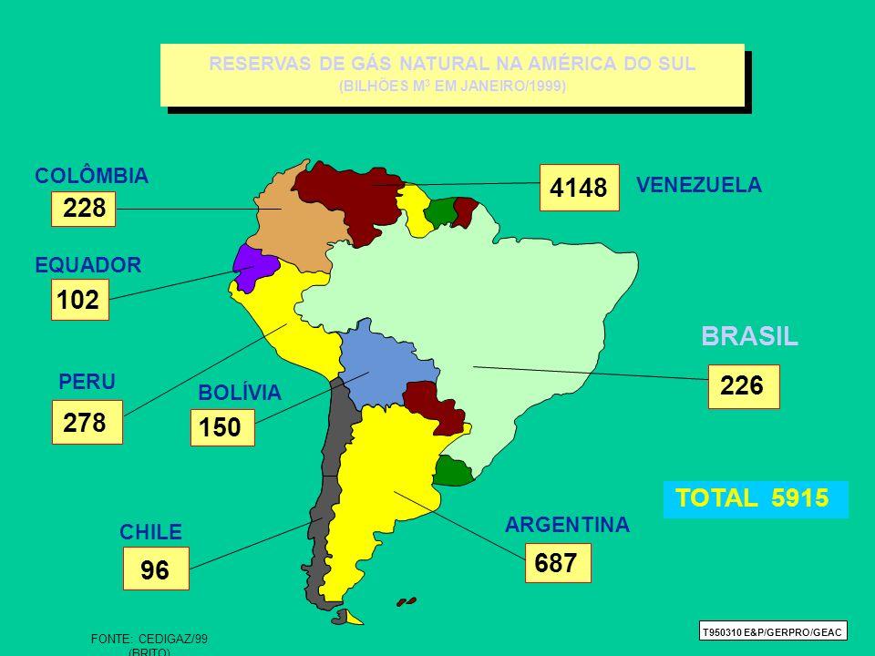 RESERVAS DE GÁS NATURAL NA AMÉRICA DO SUL (BILHÕES M3 EM JANEIRO/1999)