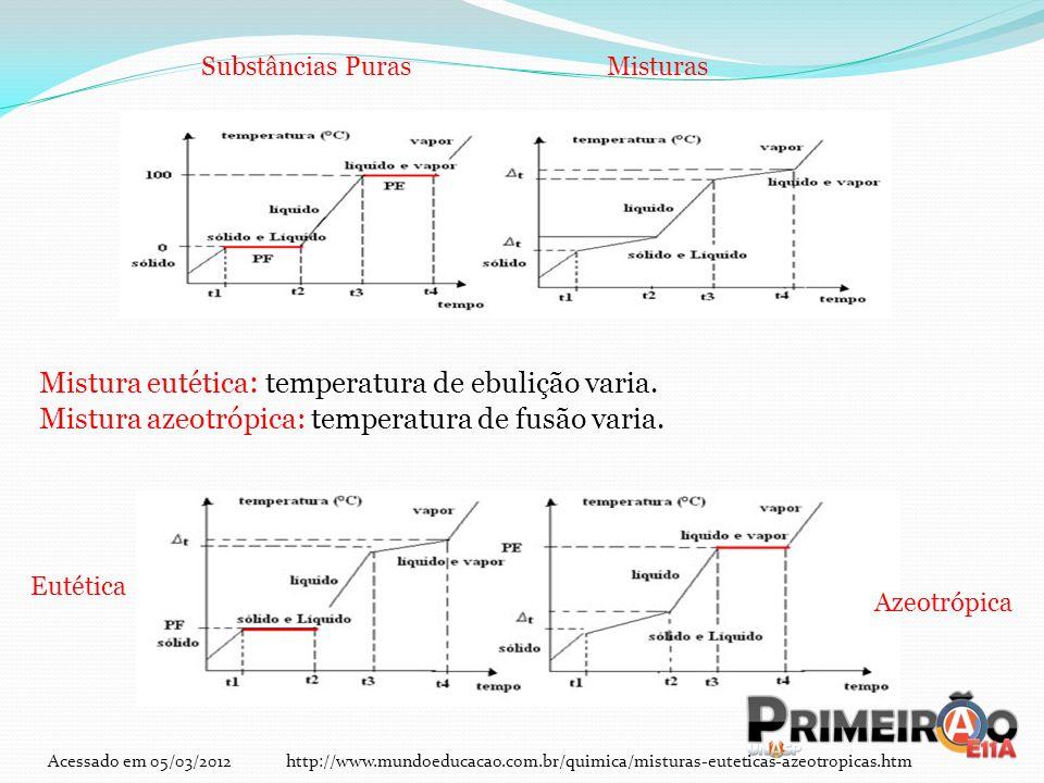 Mistura eutética: temperatura de ebulição varia.
