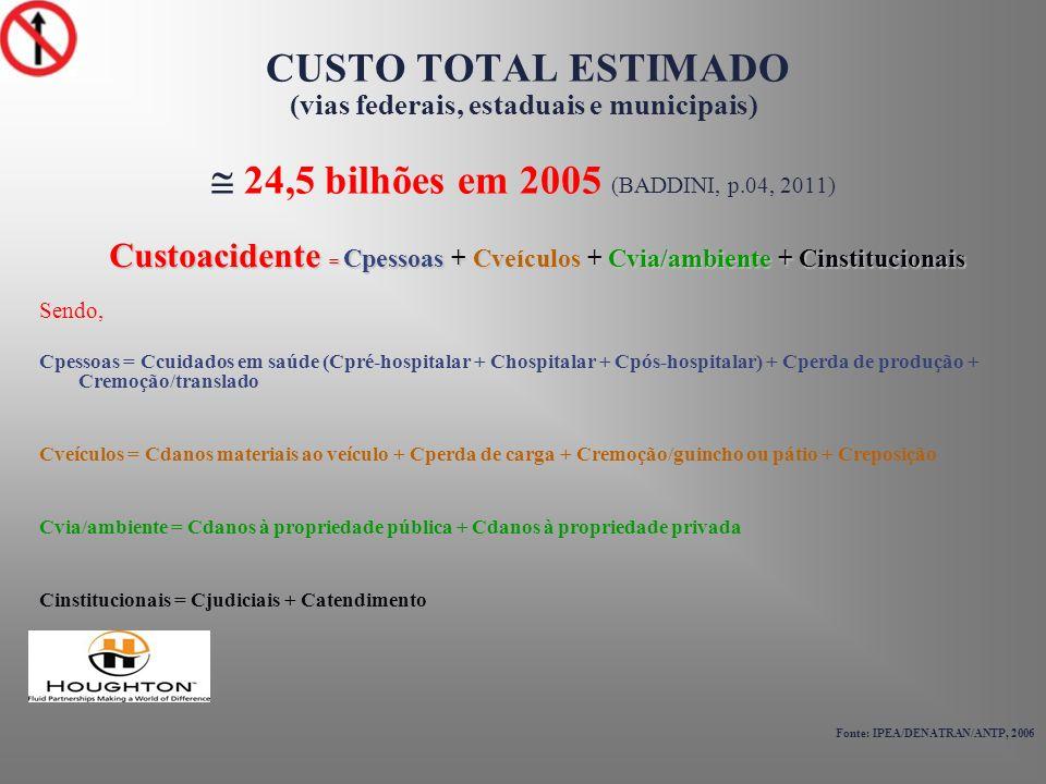 Custoacidente = Cpessoas + Cveículos + Cvia/ambiente + Cinstitucionais