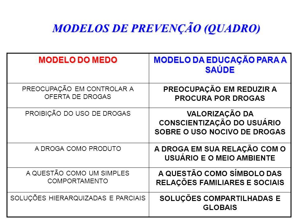 MODELOS DE PREVENÇÃO (QUADRO)