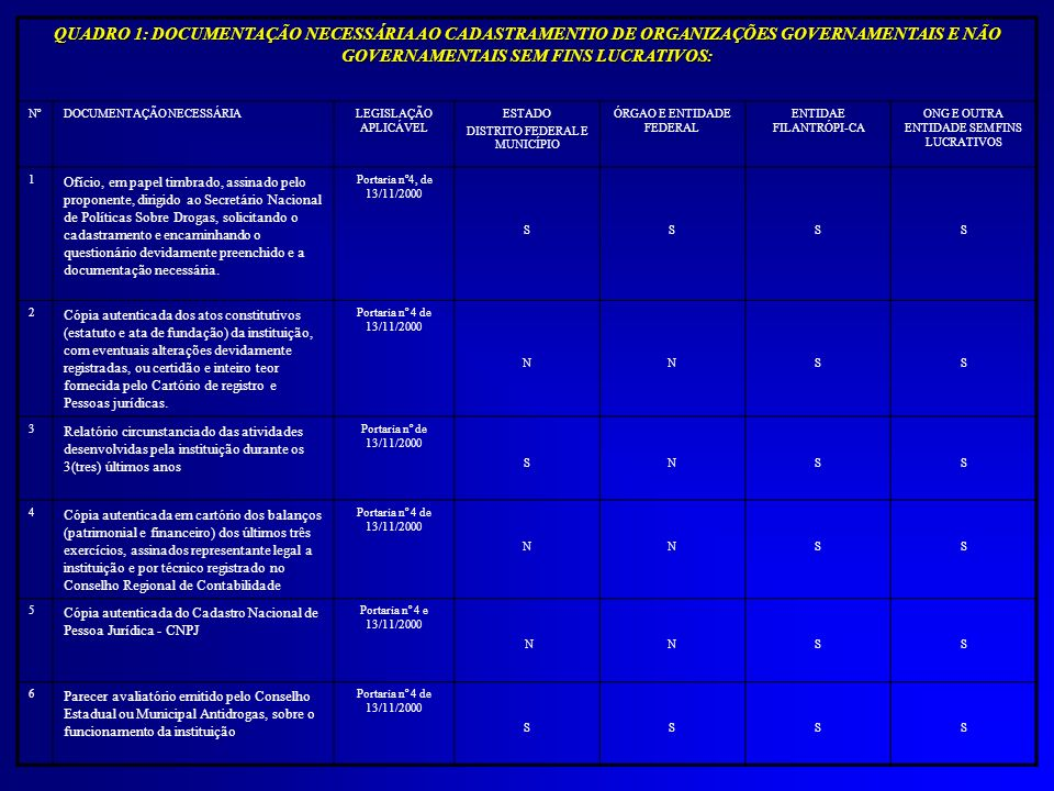 QUADRO 1: DOCUMENTAÇÃO NECESSÁRIA AO CADASTRAMENTIO DE ORGANIZAÇÕES GOVERNAMENTAIS E NÃO GOVERNAMENTAIS SEM FINS LUCRATIVOS: