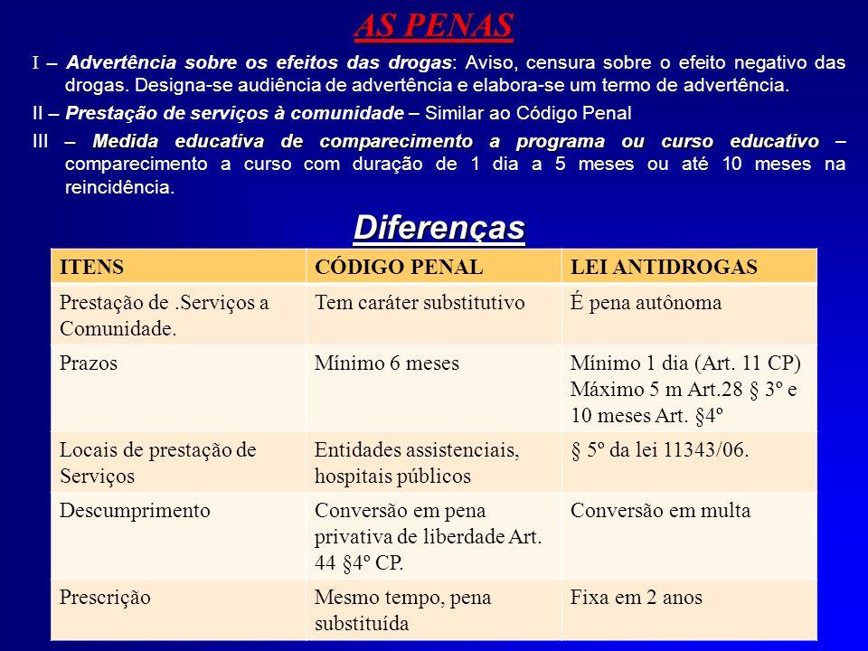 AS PENAS Diferenças ITENS CÓDIGO PENAL LEI ANTIDROGAS