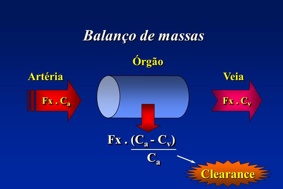 Balanço de massas Fx . (Ca - Cv) Ca Clearance Órgão Artéria Veia