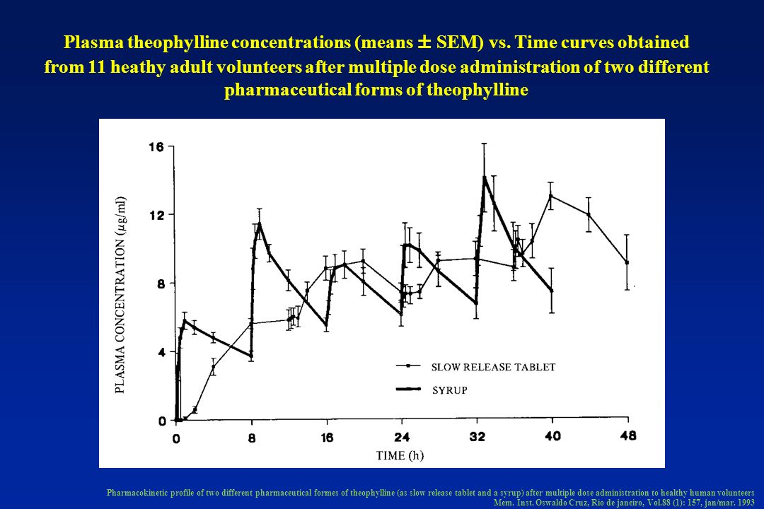 Plasma theophylline concentrations (means ± SEM) vs