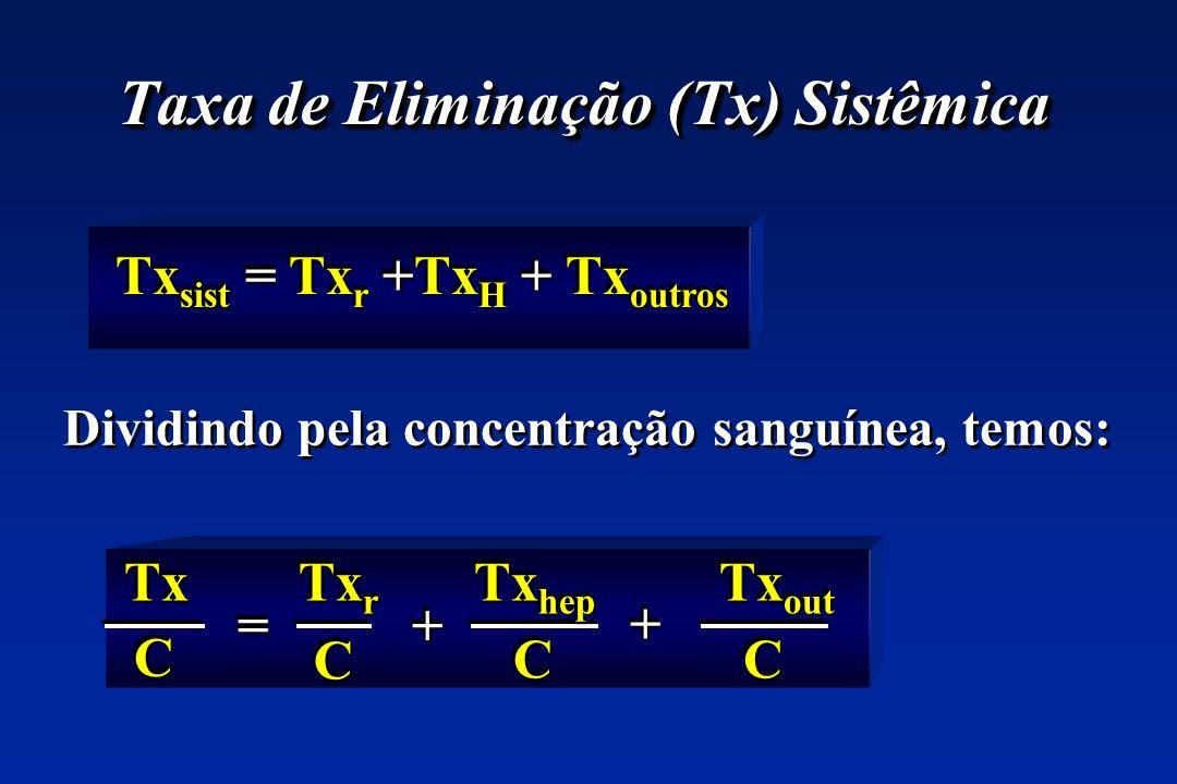 Taxa de Eliminação (Tx) Sistêmica