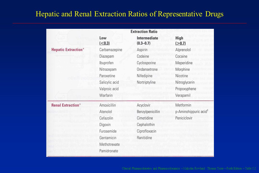 Hepatic and Renal Extraction Ratios of Representative Drugs