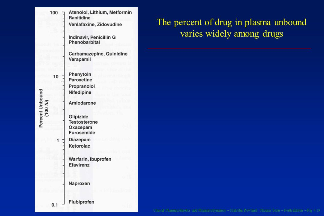 The percent of drug in plasma unbound varies widely among drugs