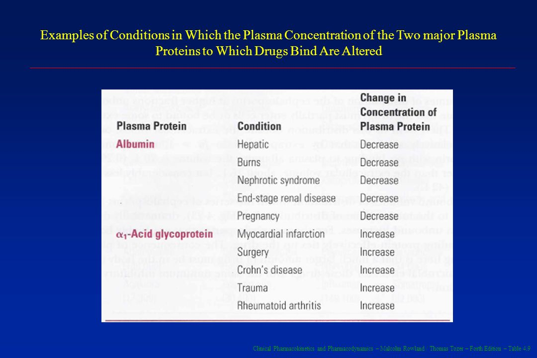 Examples of Conditions in Which the Plasma Concentration of the Two major Plasma Proteins to Which Drugs Bind Are Altered