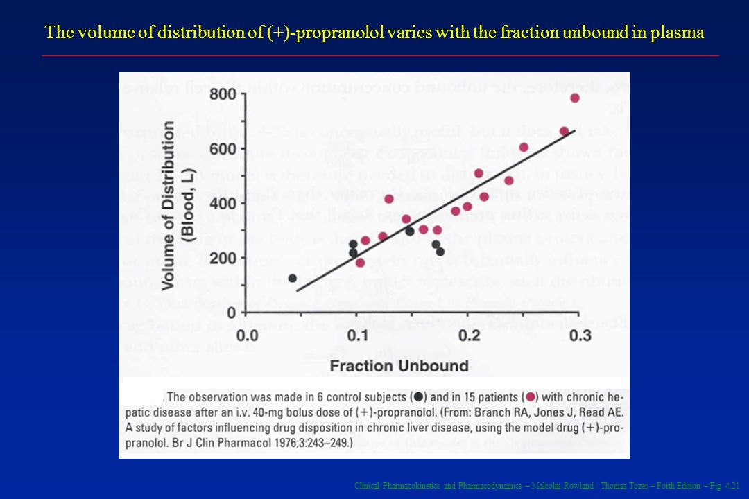 The volume of distribution of (+)-propranolol varies with the fraction unbound in plasma
