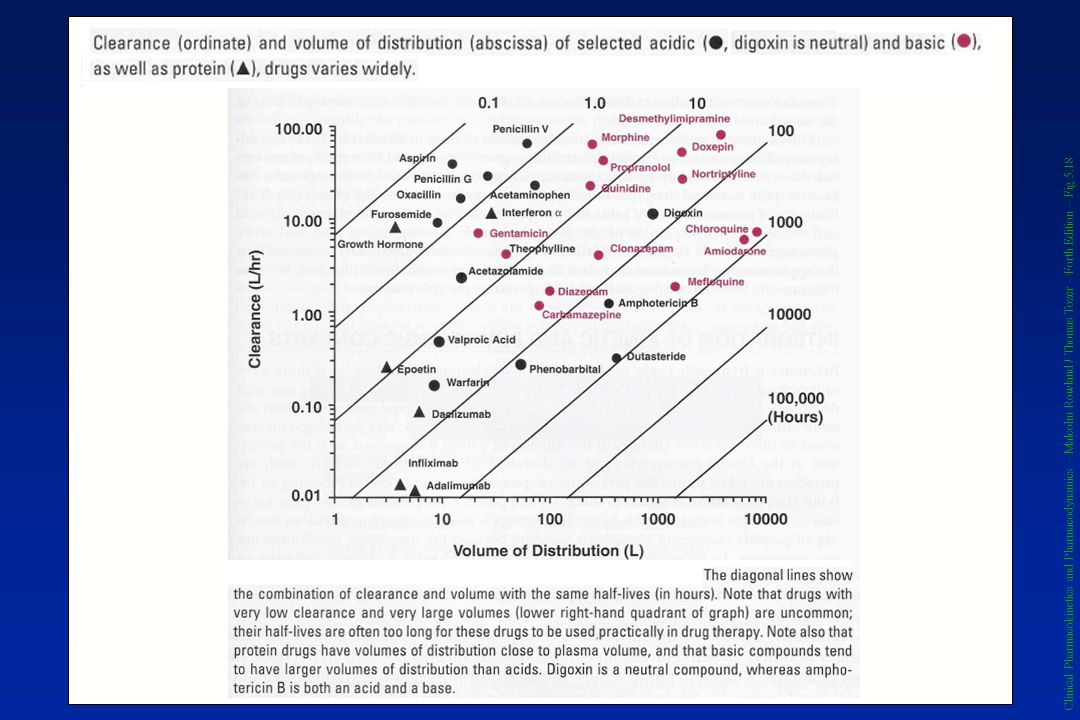 Clinical Pharmacokinetics and Pharmacodynamics – Malcolm Rowland / Thomas Tozer – Forth Edition – Fig 5.18