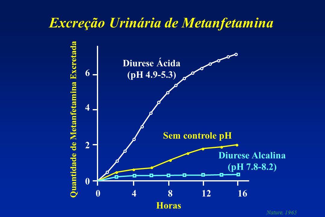 Excreção Urinária de Metanfetamina