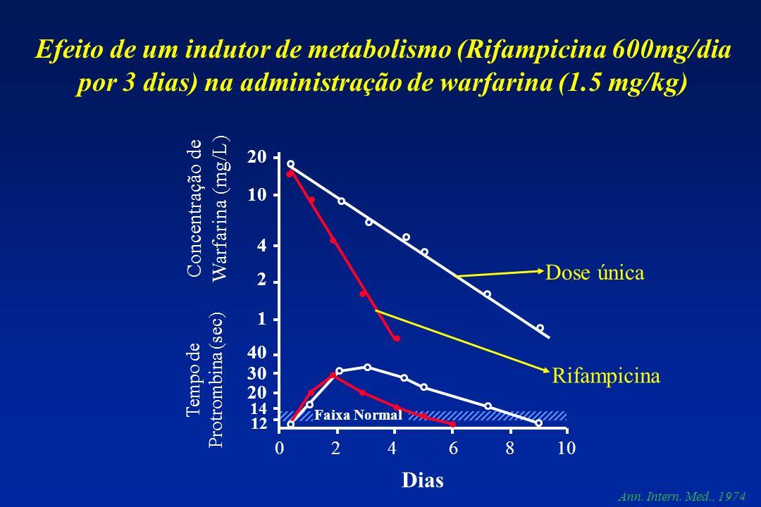 Efeito de um indutor de metabolismo (Rifampicina 600mg/dia por 3 dias) na administração de warfarina (1.5 mg/kg)