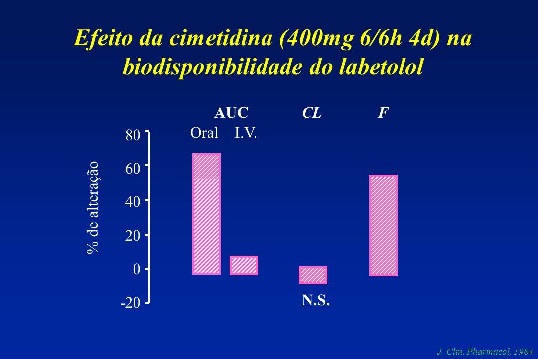 Efeito da cimetidina (400mg 6/6h 4d) na biodisponibilidade do labetolol