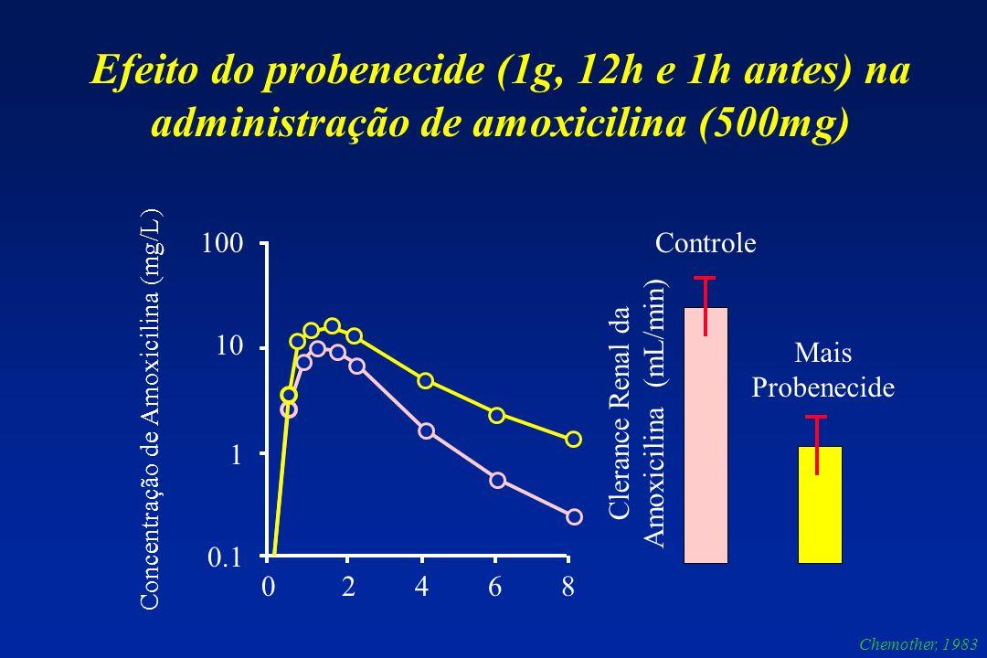 Efeito do probenecide (1g, 12h e 1h antes) na administração de amoxicilina (500mg)