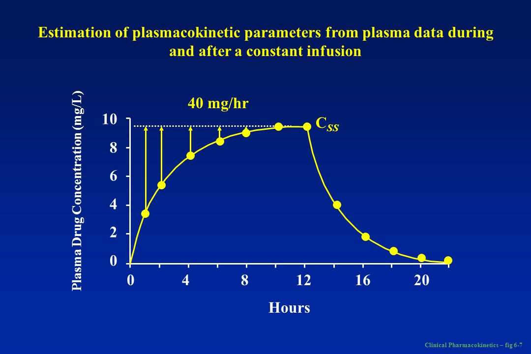 Plasma Drug Concentration (mg/L)