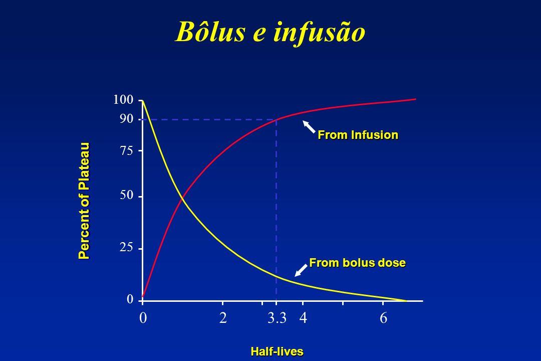 Bôlus e infusão 0 2 3.3 4 6 100 90 75 Percent of Plateau 50 25
