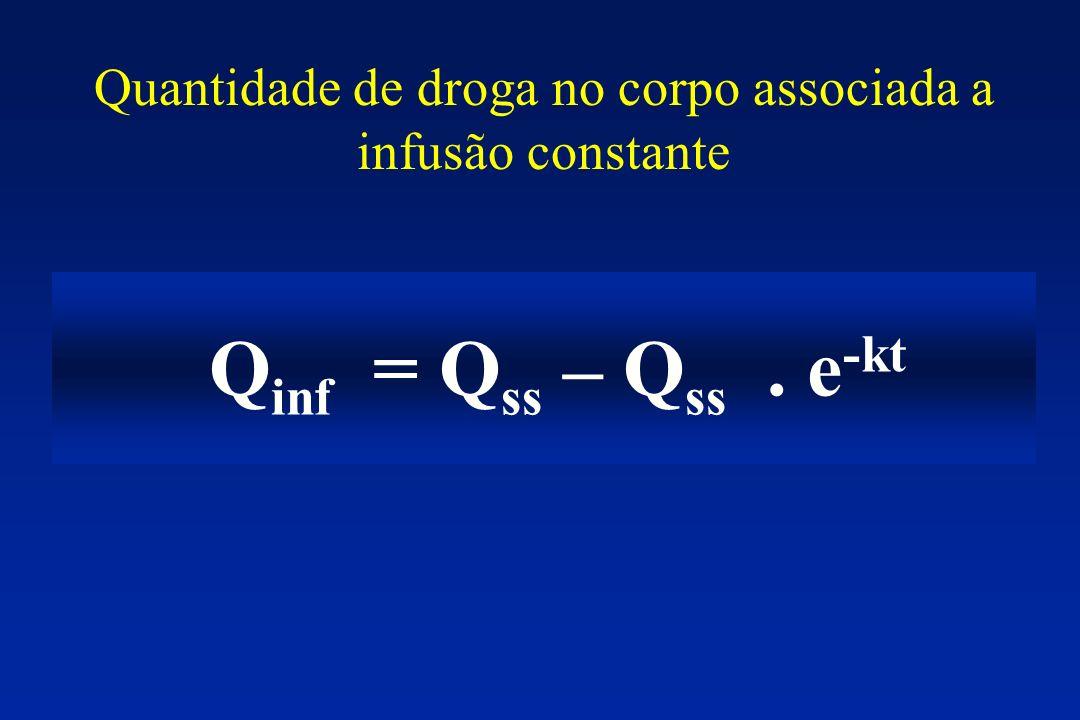 Quantidade de droga no corpo associada a infusão constante