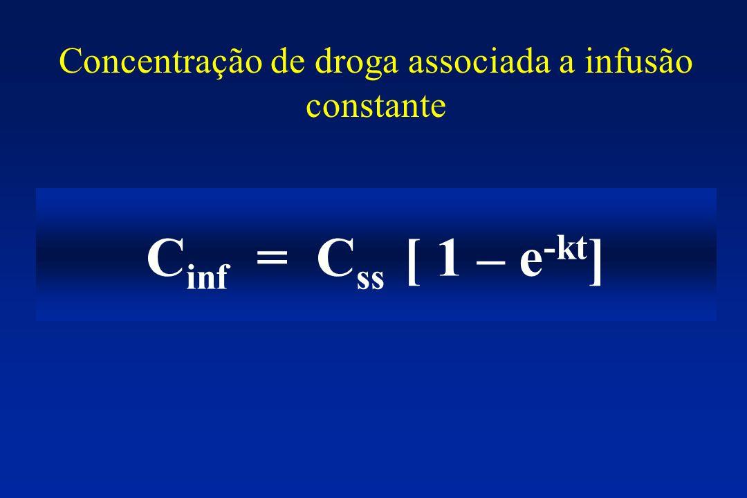 Concentração de droga associada a infusão constante