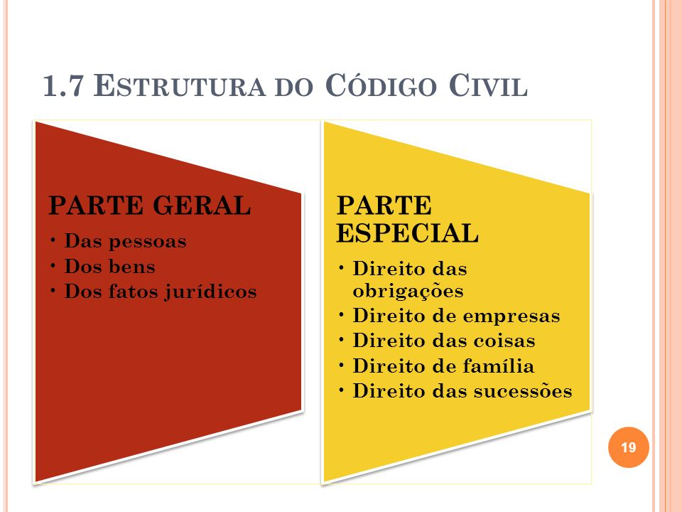 1.7 Estrutura do Código Civil