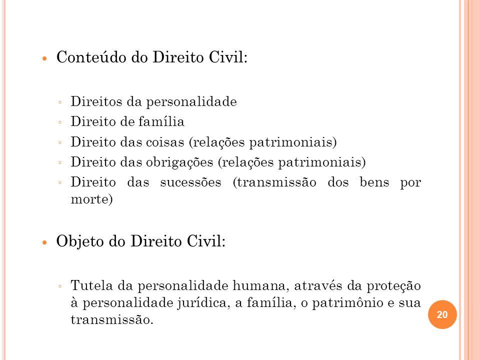 Conteúdo do Direito Civil: