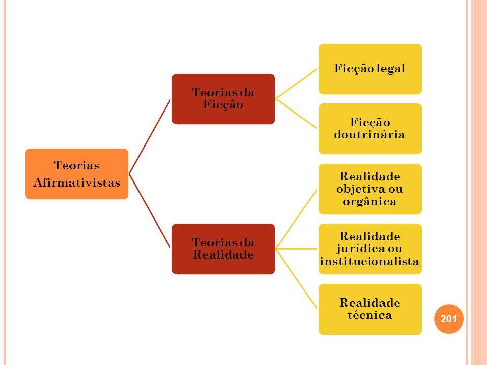 Realidade objetiva ou orgânica Realidade jurídica ou institucionalista
