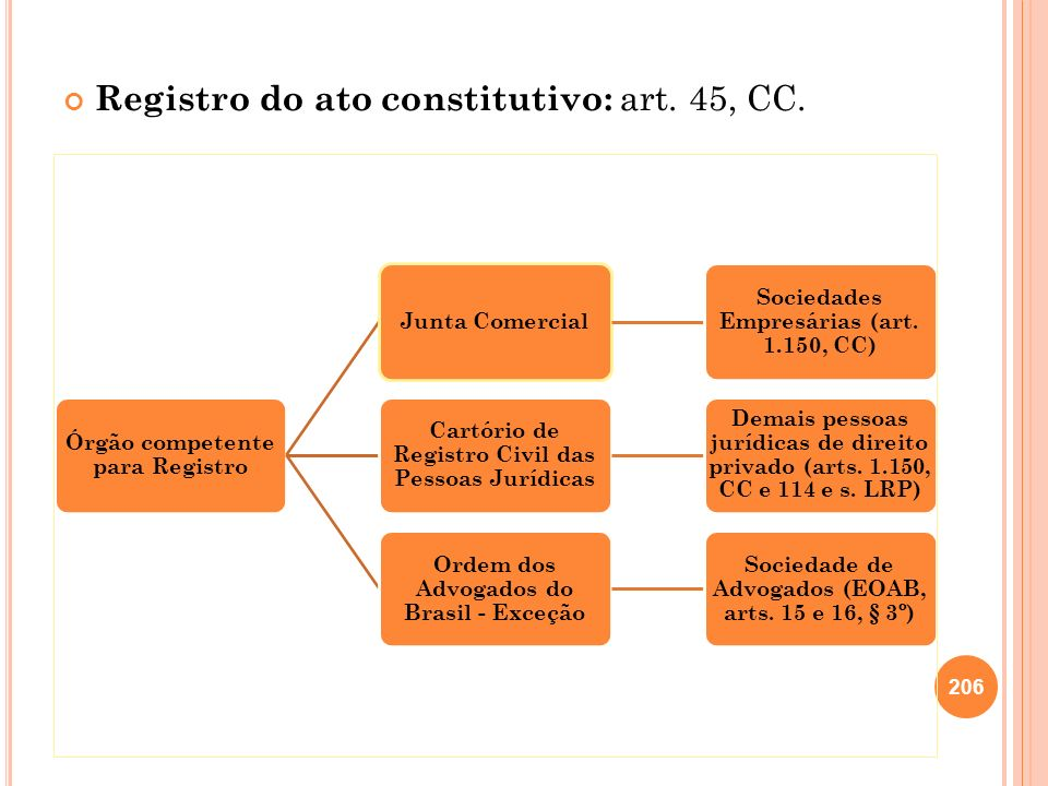 Registro do ato constitutivo: art. 45, CC.