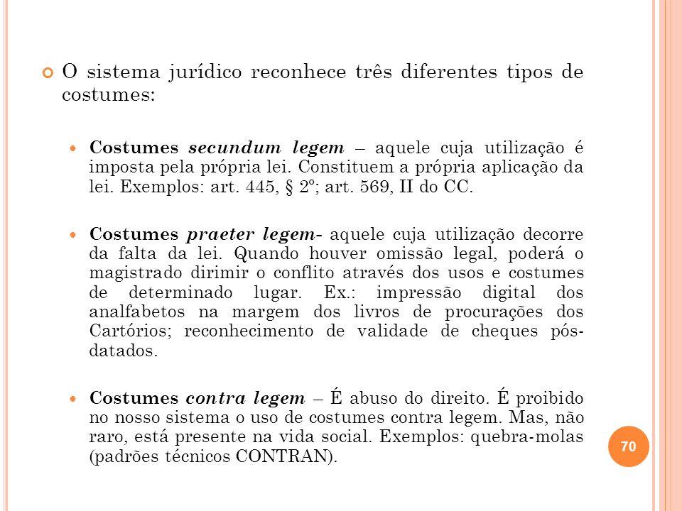 O sistema jurídico reconhece três diferentes tipos de costumes: