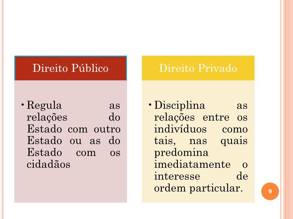 Direito PúblicoRegula as relações do Estado com outro Estado ou as do Estado com os cidadãos. Direito Privado.