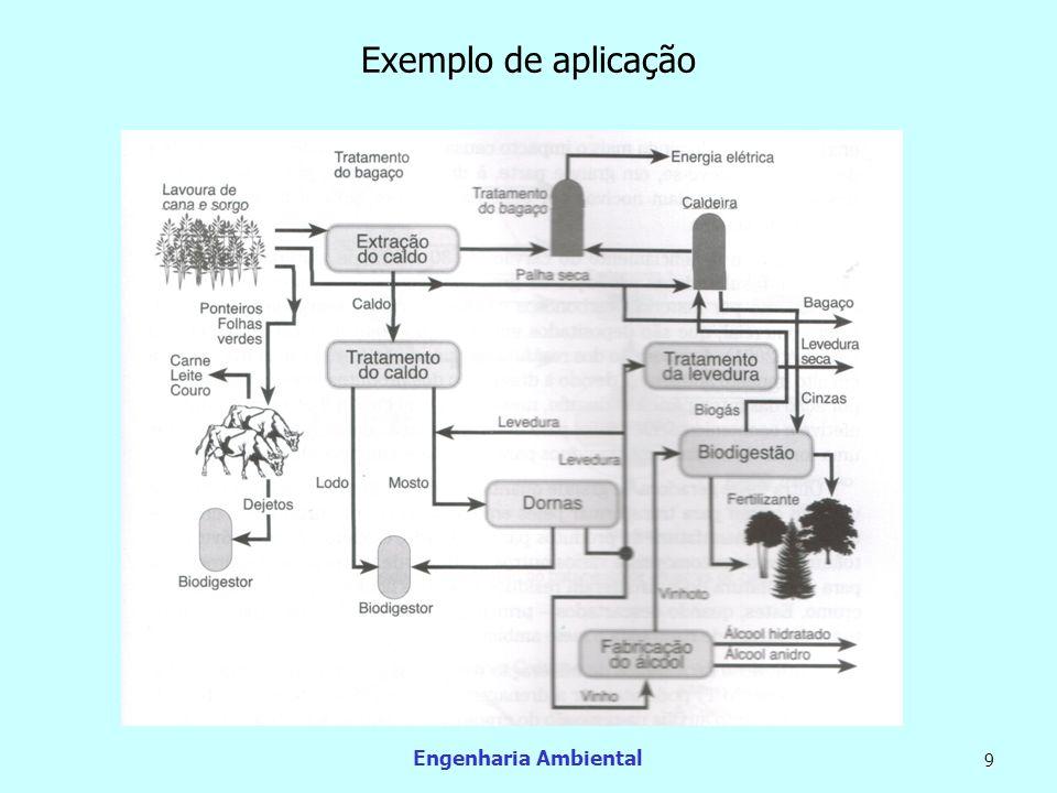Exemplo de aplicação Engenharia Ambiental