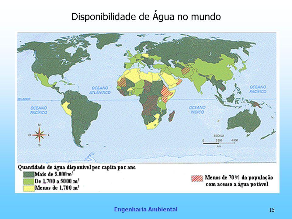 Disponibilidade de Água no mundo