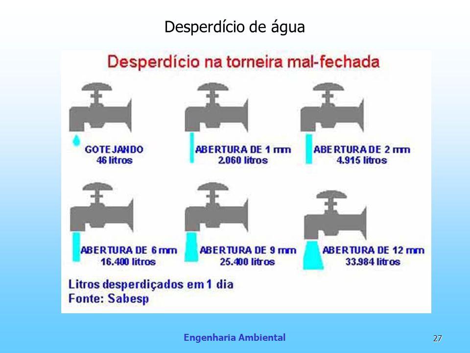 Desperdício de água Engenharia Ambiental