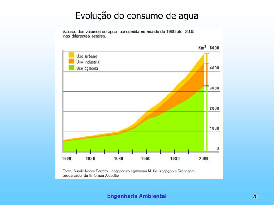 Evolução do consumo de agua