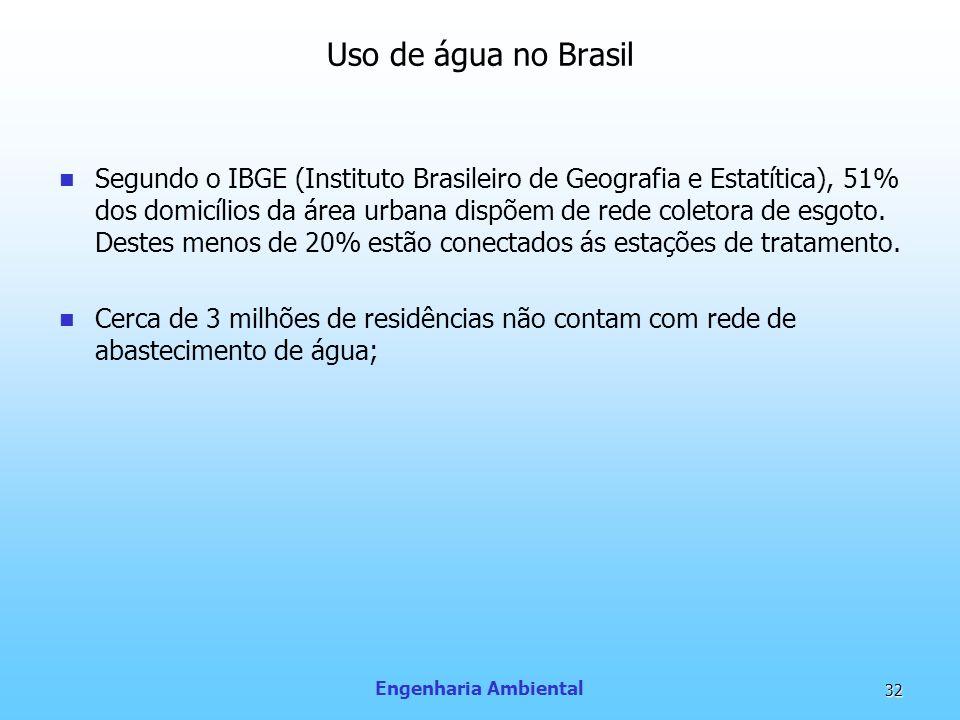Uso de água no Brasil