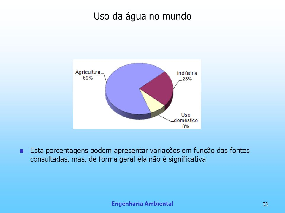 Uso da água no mundoEsta porcentagens podem apresentar variações em função das fontes consultadas, mas, de forma geral ela não é significativa.