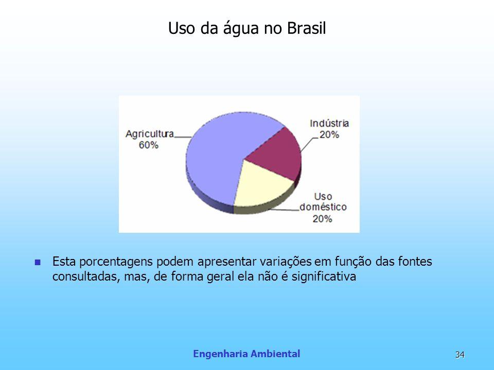 Uso da água no BrasilEsta porcentagens podem apresentar variações em função das fontes consultadas, mas, de forma geral ela não é significativa.