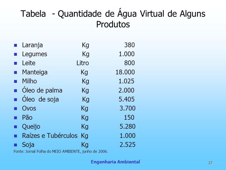 Tabela - Quantidade de Água Virtual de Alguns Produtos