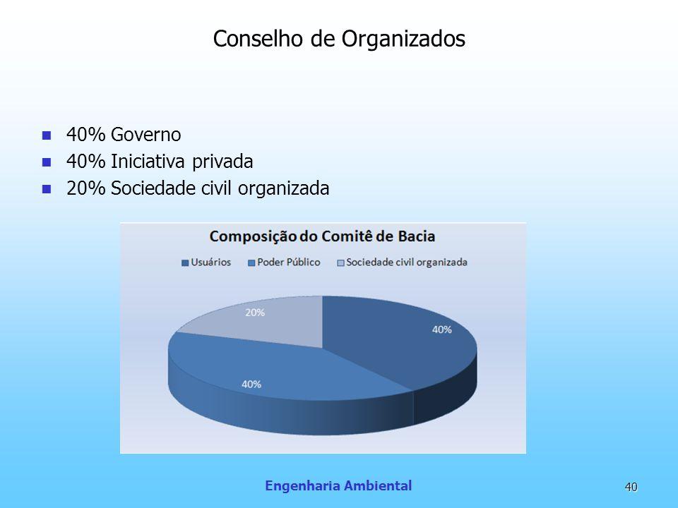 Conselho de Organizados
