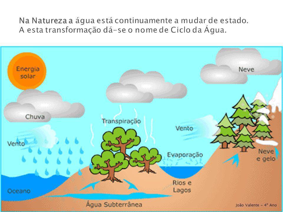 Na Natureza a água está continuamente a mudar de estado