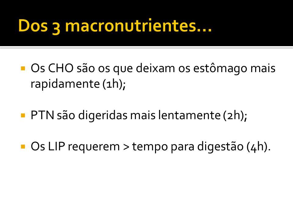 Dos 3 macronutrientes... Os CHO são os que deixam os estômago mais rapidamente (1h); PTN são digeridas mais lentamente (2h);