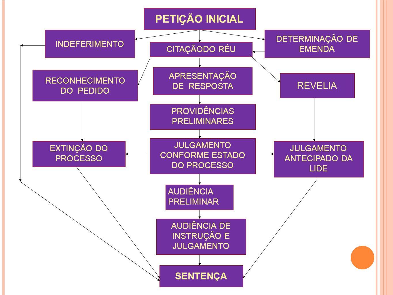PETIÇÃO INICIAL REVELIA SENTENÇA INDEFERIMENTO DETERMINAÇÃO DE EMENDA